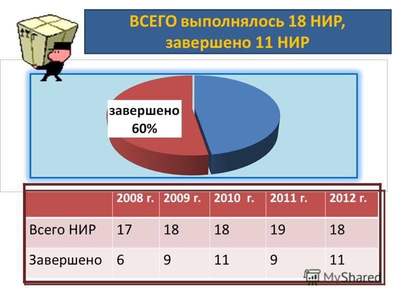 ВСЕГО выполнялось 18 НИР, завершено 11 НИР 2008 г.2009 г.2010 г.2011 г.2012 г. Всего НИР1718 1918 Завершено69119