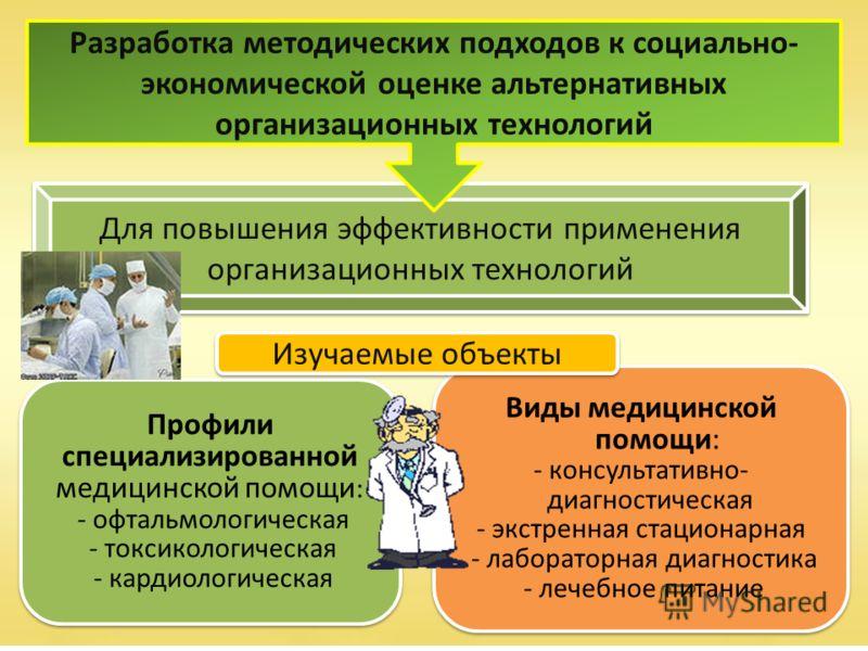 Для повышения эффективности применения организационных технологий Профили специализированной медицинской помощи : - офтальмологическая - токсикологическая - кардиологическая Профили специализированной медицинской помощи : - офтальмологическая - токси