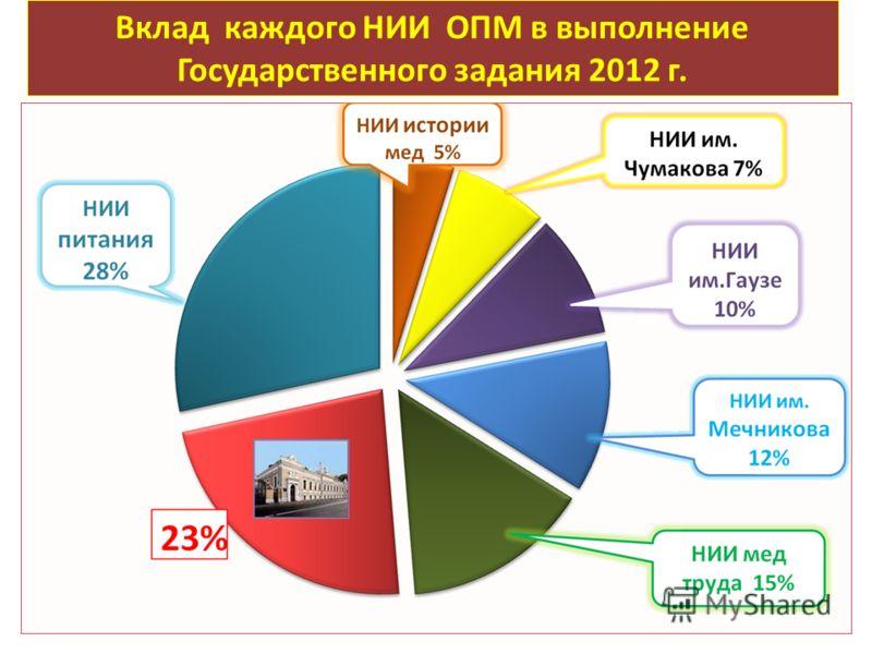 Вклад каждого НИИ ОПМ в выполнение Государственного задания 2012 г.