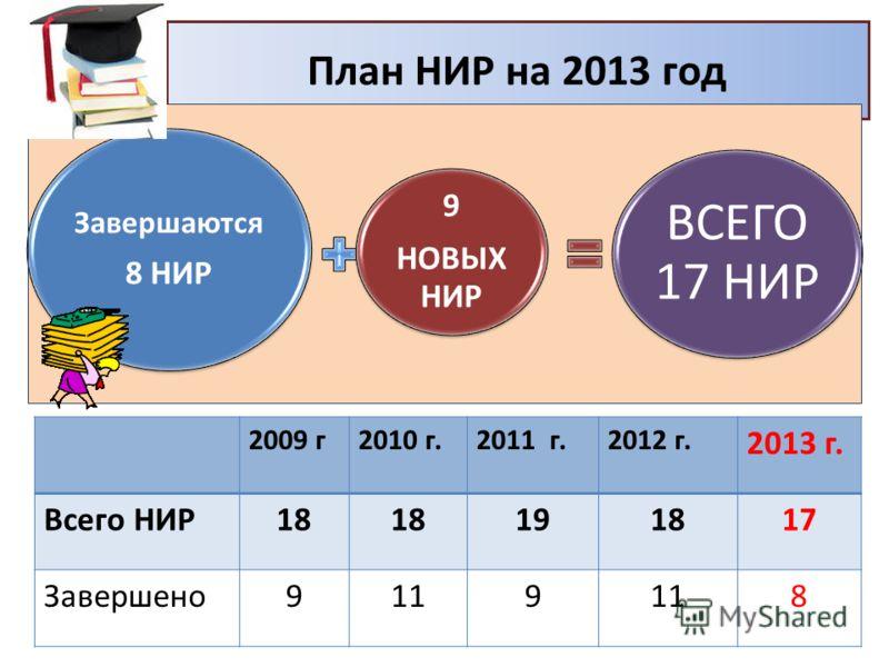 План НИР на 2013 год 2009 г2010 г.2011 г.2012 г. 2013 г. Всего НИР18 191817 Завершено9119 8 Завершаются 8 НИР 9 НОВЫХ НИР ВСЕГО 17 НИР