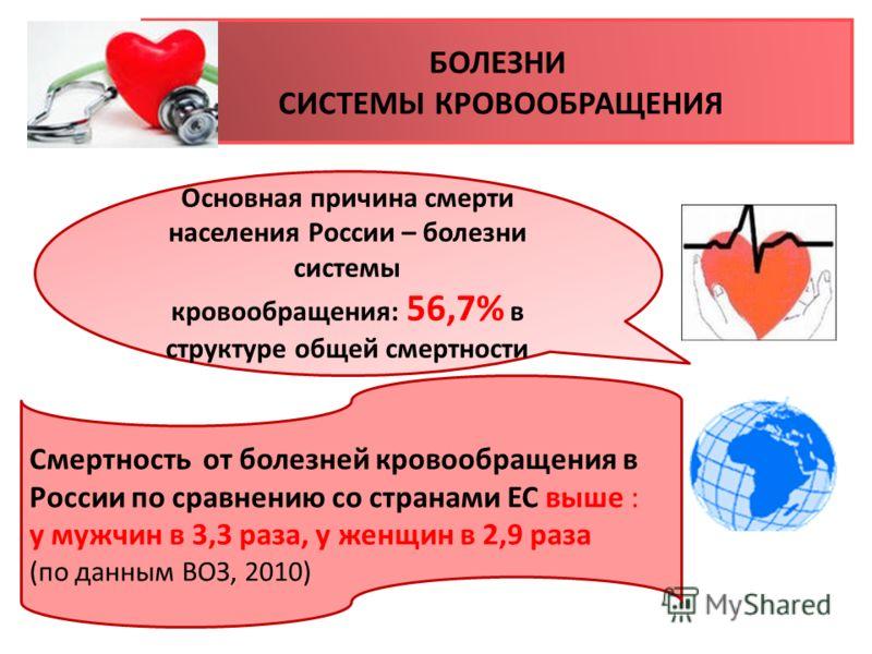 БОЛЕЗНИ СИСТЕМЫ КРОВООБРАЩЕНИЯ Основная причина смерти населения России – болезни системы кровообращения: 56,7% в структуре общей смертности Смертность от болезней кровообращения в России по сравнению со странами ЕС выше : у мужчин в 3,3 раза, у женщ