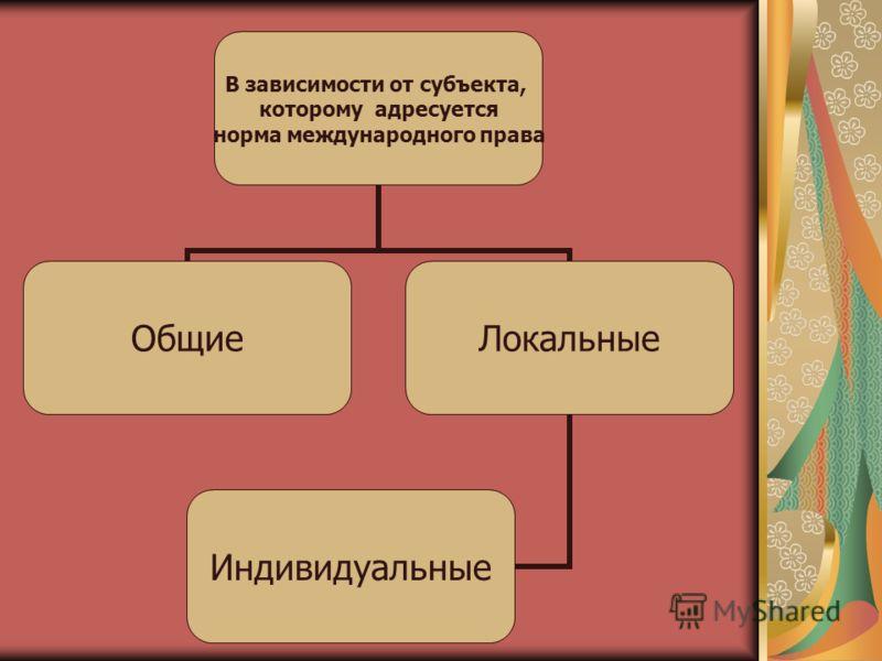 В зависимости от субъекта, которому адресуется норма международного права ОбщиеЛокальные Индивидуальные