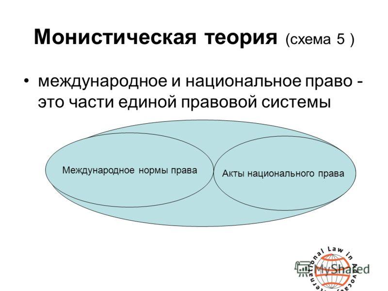 Монистическая теория (схема 5 ) международное и национальное право - это части единой правовой системы Международное нормы права Акты национального права