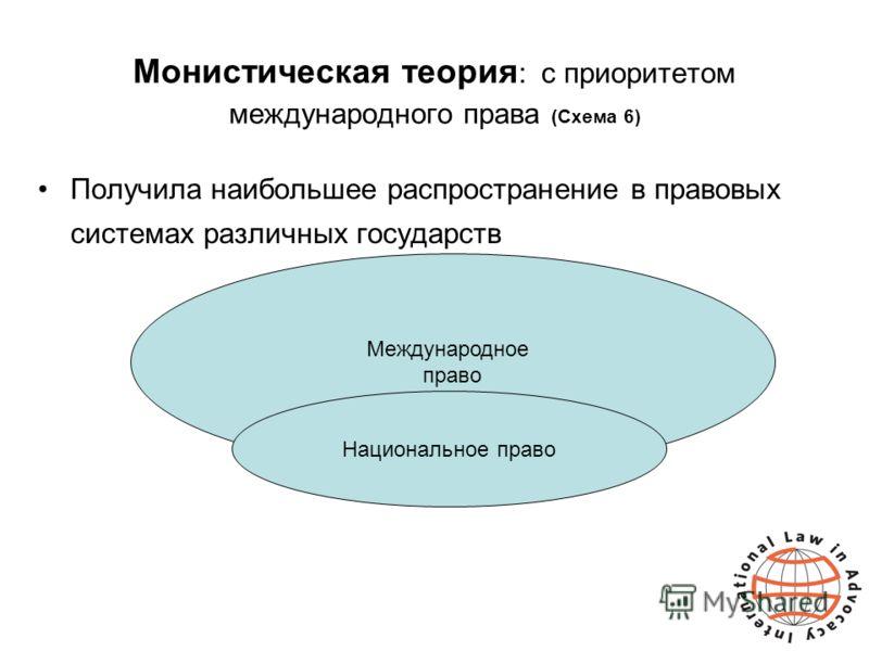 Монистическая теория : с приоритетом международного права (Схема 6) Получила наибольшее распространение в правовых системах различных государств Международное право Национальное право