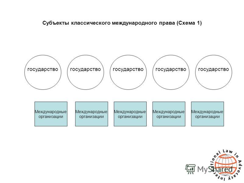 Субъекты классического международного права (Схема 1) государство Международные организации Международные организации Международные организации Международные организации Международные организации