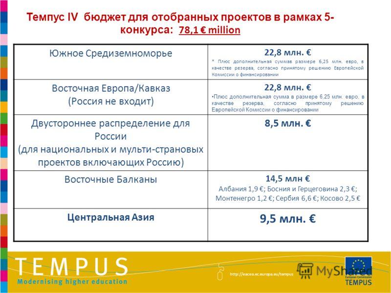 Темпус IV бюджет для отобранных проектов в рамках 5- конкурса: 78,1 million http://eacea.ec.europa.eu/tempus Южное Средиземноморье 22,8 млн. * Плюс дополнительная суммав размере 6,25 млн. евро, в качестве резерва, согласно принятому решению Европейск