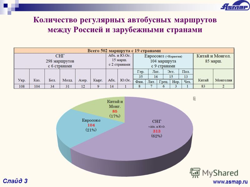 Количество регулярных автобусных маршрутов между Россией и зарубежными странами www.asmap.ru Слайд 3