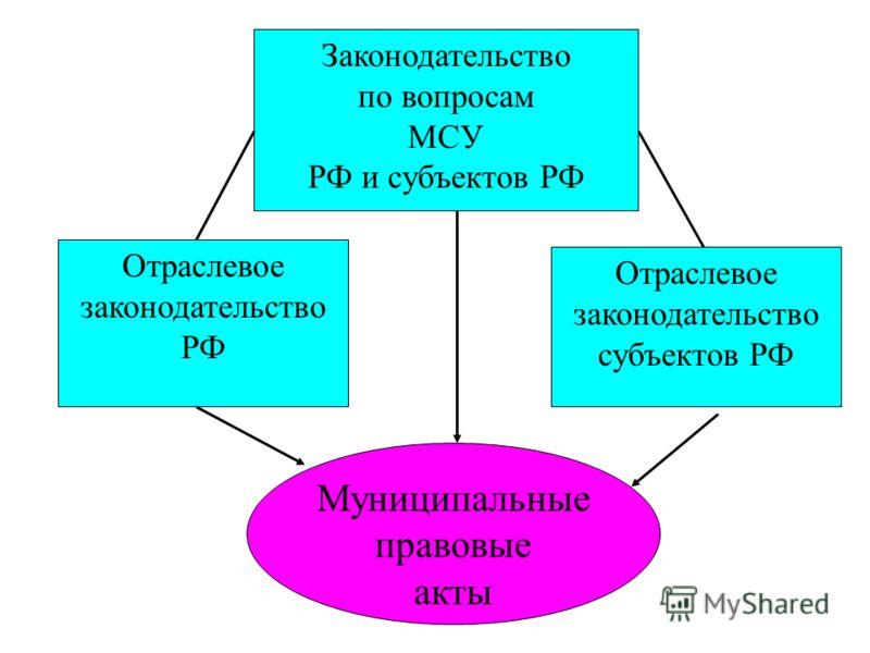 Отраслевое законодательство РФ Законодательство по вопросам МСУ РФ и субъектов РФ Отраслевое законодательство субъектов РФ Муниципальные правовые акты