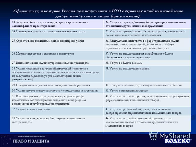 Сферы услуг, в которые Россия при вступлении в ВТО открывает в той или иной мере доступ иностранным лицам (продолжение): 23. Услуги в области архитектуры, градостроительного и ландшафтного проектирования 34. Услуги по аренде/лизингу без оператора в о