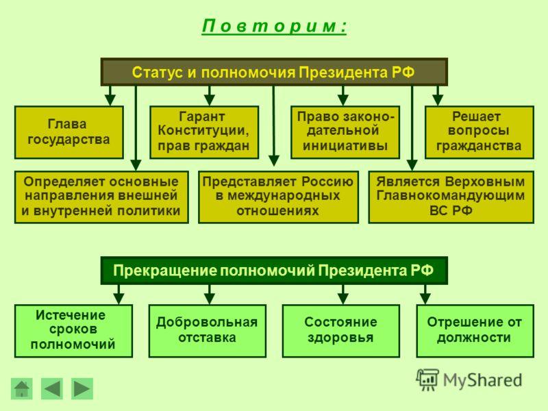 и полномочия Президента РФ