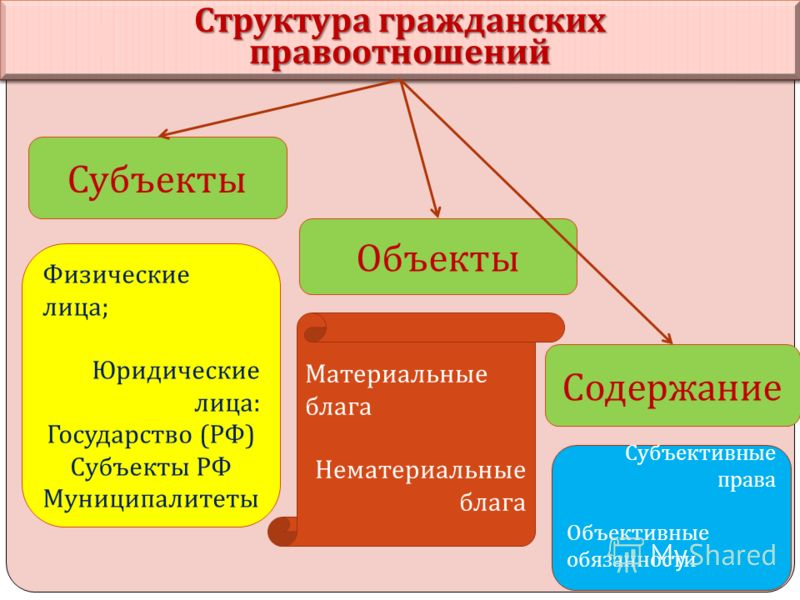 Структура гражданских