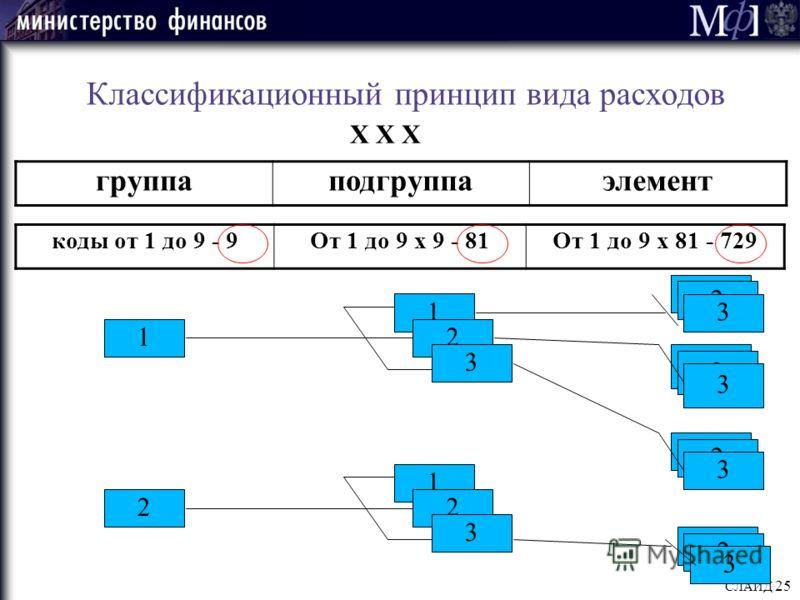 СЛАЙД 25 Классификационный принцип вида расходов группаподгруппаэлемент Х Х Х 1 2 1 2 3 2 3 2 3 2 3 2 3 коды от 1 до 9 - 9От 1 до 9 х 9 - 81От 1 до 9 х 81 - 729 1 2 3