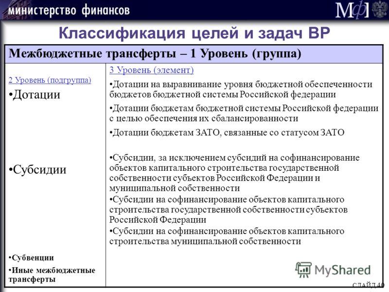 СЛАЙД 40 Классификация целей и задач ВР Межбюджетные трансферты – 1 Уровень (группа) 2 Уровень (подгруппа) Дотации Субсидии Субвенции Иные межбюджетные трансферты 3 Уровень (элемент) Дотации на выравнивание уровня бюджетной обеспеченности бюджетов бю