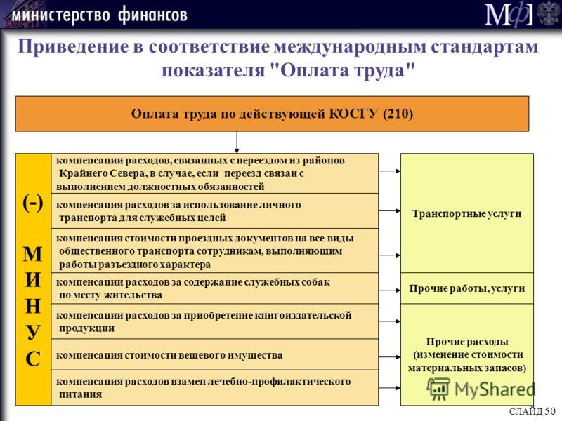 СЛАЙД 50 Приведение в соответствие международным стандартам показателя