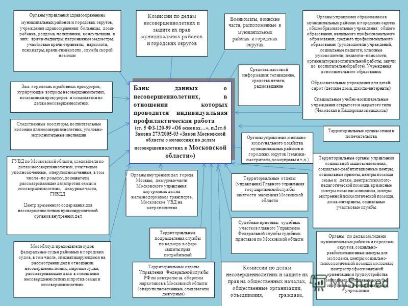 Банк данных о несовершеннолетних, в отношении которых проводится индивидуальная профилактическая работа (ст. 5 ФЗ-120-99 «Об основах…», п.2ст.6 Закона 273/2005-03 «Закон Московской области о комиссиях по делам несовершеннолетних в Московской области»