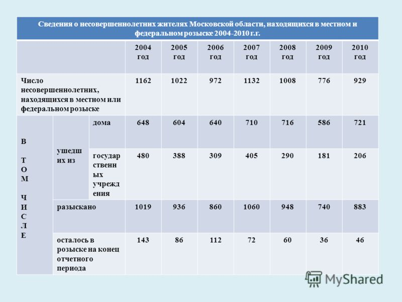Сведения о несовершеннолетних жителях Московской области, находящихся в местном и федеральном розыске 2004-2010 г.г. 2004 год 2005 год 2006 год 2007 год 2008 год 2009 год 2010 год Число несовершеннолетних, находящихся в местном или федеральном розыск