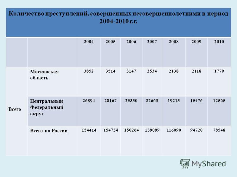 Количество преступлений, совершенных несовершеннолетними в период 2004-2010 г.г. 2004200520062007200820092010 Всего Московская область 3852351431472534213821181779 Центральный Федеральный округ 26894281672533022663192131547612565 Всего по России 1544