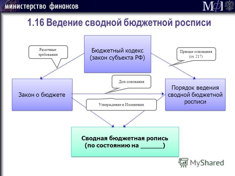 Бюджетный кодекс (закон субъекта РФ) Закон о бюджете 1.16 Ведение сводной бюджетной росписи Порядок ведения сводной бюджетной росписи Сводная бюджетная ропись (по состоянию на ______) Сводная бюджетная ропись (по состоянию на ______) Рамочные требова