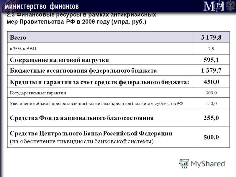 2.3 Финансовые ресурсы в рамках антикризисных мер Правительства РФ в 2009 году (млрд. руб.) Всего3 179,8 в % к ВВП7,9 Сокращение налоговой нагрузки595,1 Бюджетные ассигнования федерального бюджета1 379,7 Кредиты и гарантии за счет средств федеральног