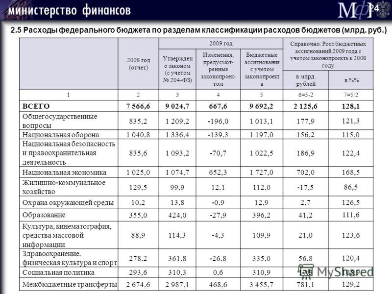 2.5 Расходы федерального бюджета по разделам классификации расходов бюджетов (млрд. руб.) 24 2008 год (отчет) 2009 год Справочно: Рост бюджетных ассигнований 2009 года с учетом законопроекта к 2008 году Утвержден о законом (с учетом 204-ФЗ) Изменения