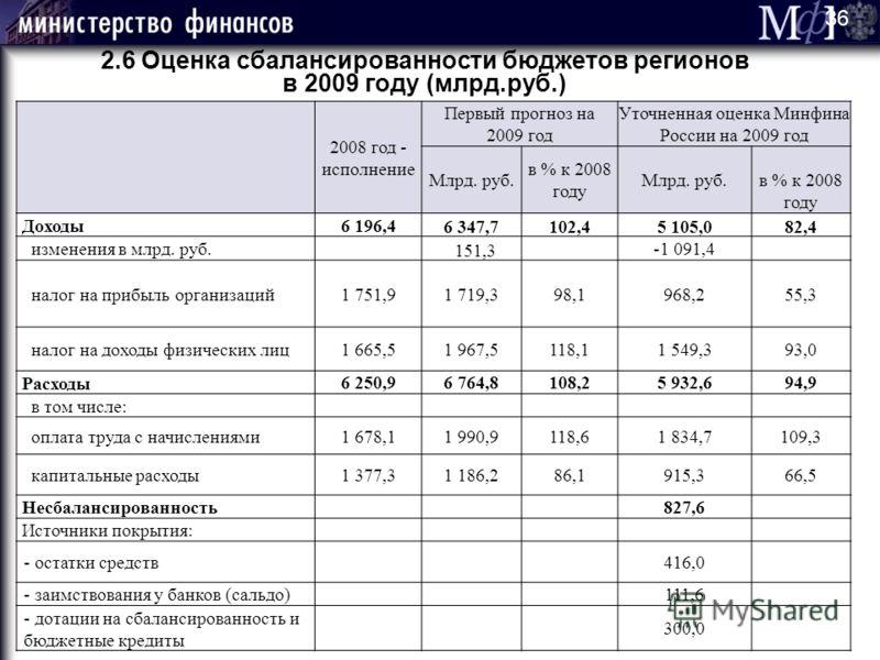 2.6 Оценка сбалансированности бюджетов регионов в 2009 году (млрд.руб.) 2008 год - исполнение Первый прогноз на 2009 год Уточненная оценка Минфина России на 2009 год Млрд. руб. в % к 2008 году Млрд. руб.в % к 2008 году Доходы 6 196,4 6 347,7102,45 10