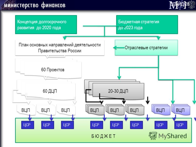Концепция долгосрочного развития до 2020 года План основных направлений деятельности Правительства России Отраслевые стратегии 60 Проектов Бюджетная стратегия до 2023 года 60 ДЦП 20-30 ДЦП ВЦП Б Ю Д Ж Е Т ЦСР СЛАЙД 28