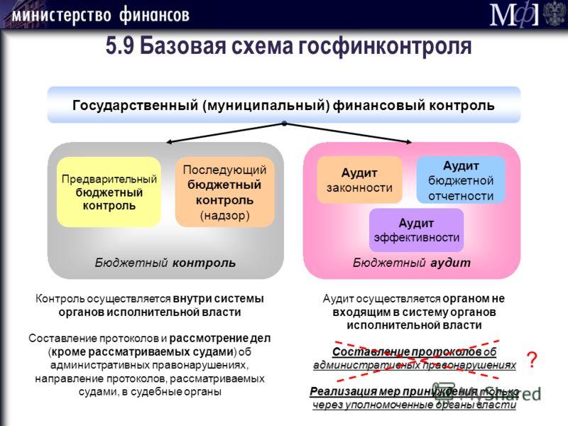 Бюджетный аудит Аудит бюджетной отчетности Аудит законности Аудит эффективности 5.9 Базовая схема госфинконтроля Бюджетный контроль Предварительный бюджетный контроль Последующий бюджетный контроль (надзор) Государственный (муниципальный) финансовый