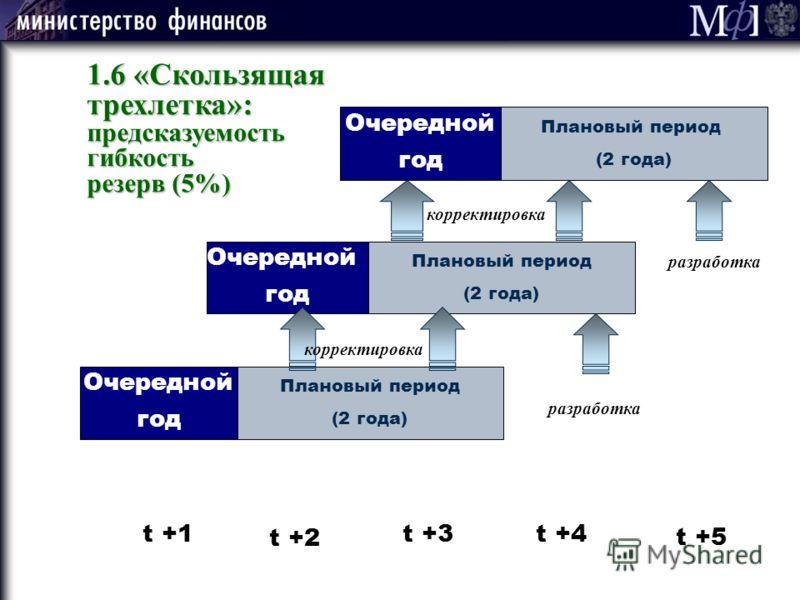 Плановый период (2 года) Плановый период (2 года) Очередной год Очередной год Плановый период (2 года) Очередной год t +1 t +2 t +3t +4 t +5 корректировка разработка 1.6 «Скользящая трехлетка»: предсказуемостьгибкость резерв (5%)