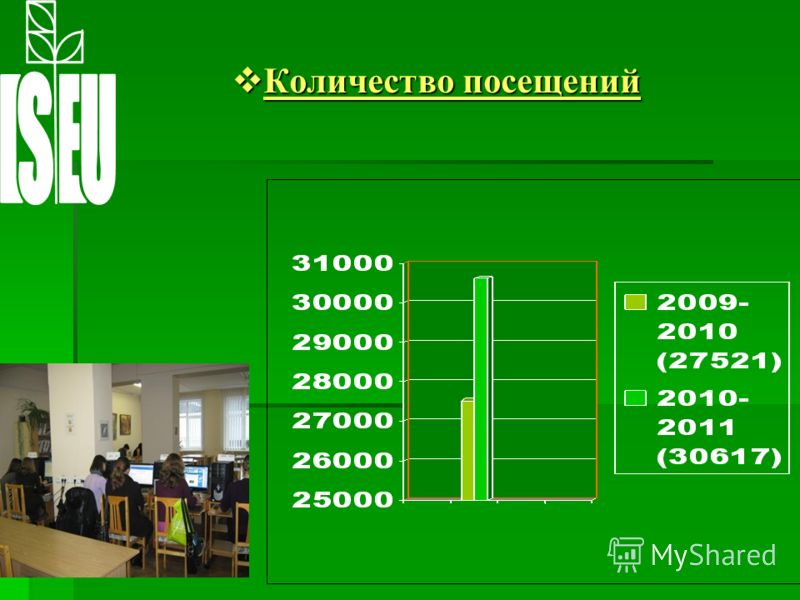 Количество посещений Количество посещений