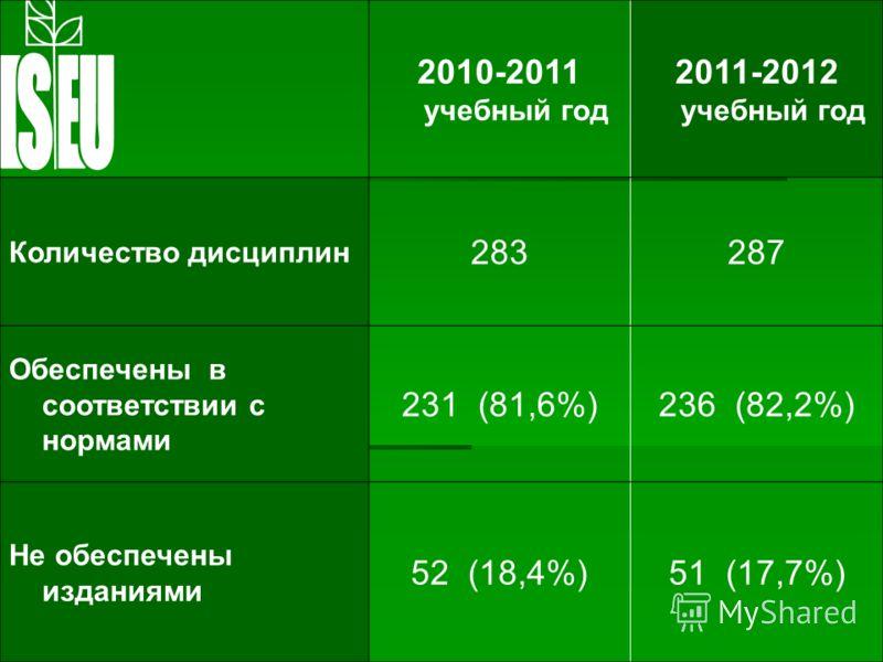 2010-2011 учебный год 2011-2012 учебный год Количество дисциплин 283287 Обеспечены в соответствии с нормами 231 (81,6%)236 (82,2%) Не обеспечены изданиями 52 (18,4%)51 (17,7%)