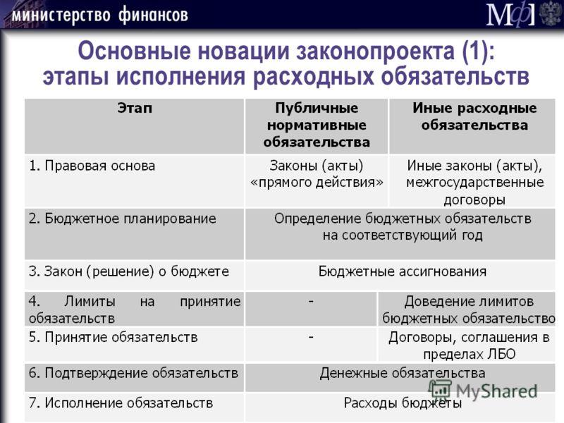 Основные новации законопроекта (1): этапы исполнения расходных обязательств