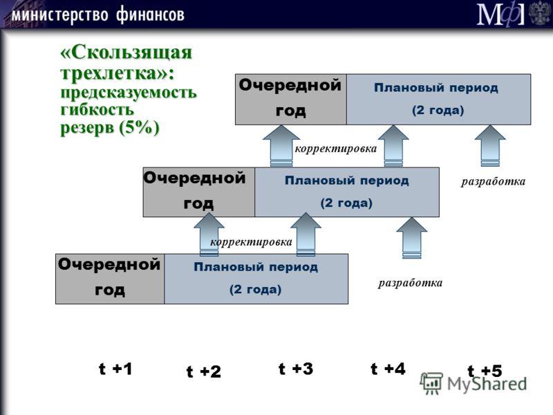 Плановый период (2 года) Плановый период (2 года) Очередной год Очередной год Плановый период (2 года) Очередной год t +1 t +2 t +3t +4 t +5 корректировка разработка «Скользящая трехлетка»: предсказуемостьгибкость резерв (5%)