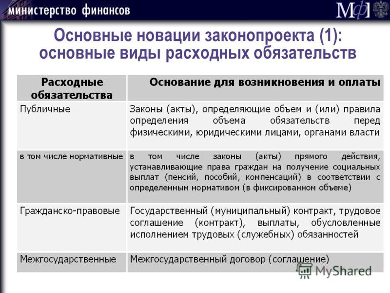 Основные новации законопроекта (1): основные виды расходных обязательств