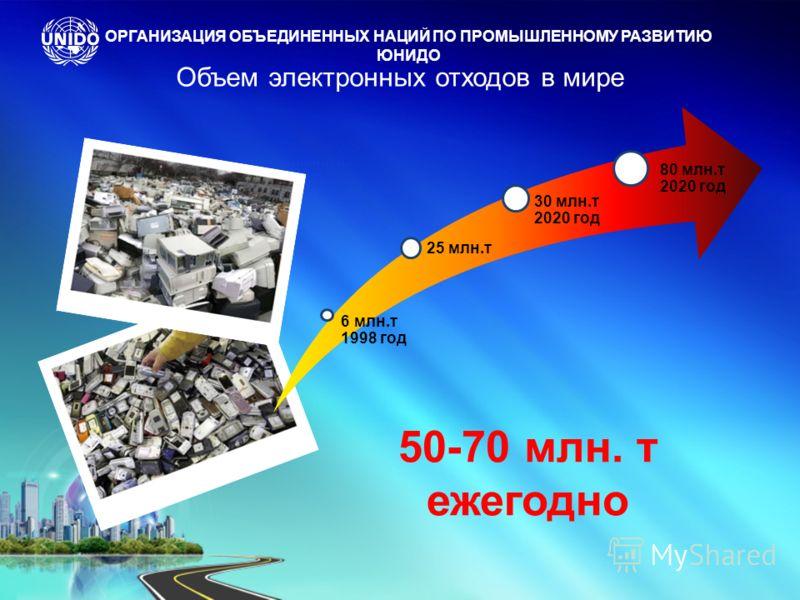 6 млн.т 1998 год 25 млн.т 30 млн.т 2020 год 80 млн.т 2020 год 50-70 млн. т ежегодно ОРГАНИЗАЦИЯ ОБЪЕДИНЕННЫХ НАЦИЙ ПО ПРОМЫШЛЕННОМУ РАЗВИТИЮ ЮНИДО Объем электронных отходов в мире