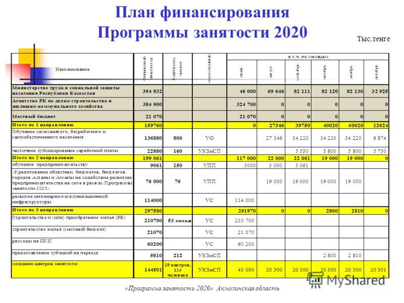 План финансирования Программы занятости 2020 Тыс.тенге «Программа занятости 2020» Акмолинская область