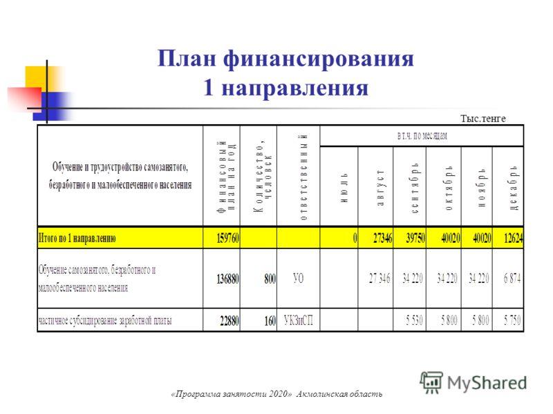План финансирования 1 направления Тыс.тенге «Программа занятости 2020» Акмолинская область
