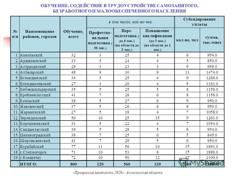 ОБУЧЕНИЕ, СОДЕЙСТВИЕ В ТРУДОУСТРОЙСТВЕ САМОЗАНЯТОГО, БЕЗРАБОТНОГО И МАЛООБЕСПЕЧЕННОГО НАСЕЛЕНИЯ «Программа занятости 2020» Акмолинская область