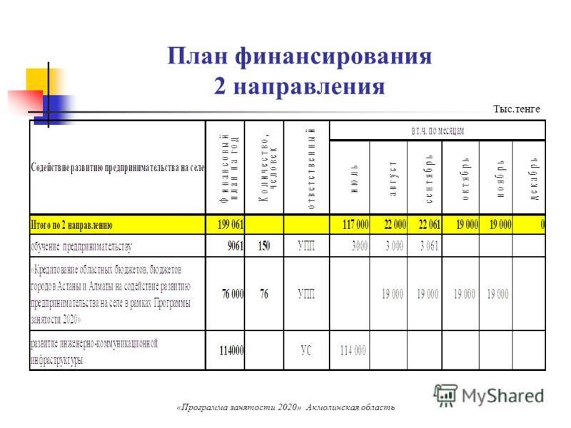 План финансирования 2 направления «Программа занятости 2020» Акмолинская область Тыс.тенге