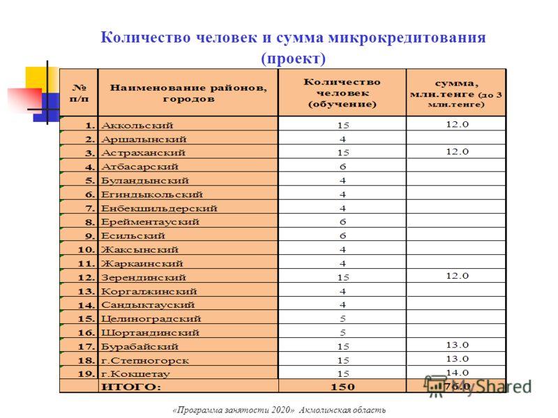 Количество человек и сумма микрокредитования (проект) «Программа занятости 2020» Акмолинская область