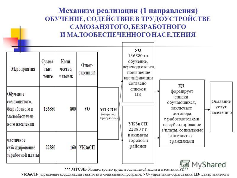 Механизм реализации (1 направления) ОБУЧЕНИЕ, СОДЕЙСТВИЕ В ТРУДОУСТРОЙСТВЕ САМОЗАНЯТОГО, БЕЗРАБОТНОГО И МАЛООБЕСПЕЧЕННОГО НАСЕЛЕНИЯ МТСЗН (оператор Программы) УО 136880 т.т. обучение, переподготовка, повышение квалификации согласно списков ЦЗ УКЗиСП