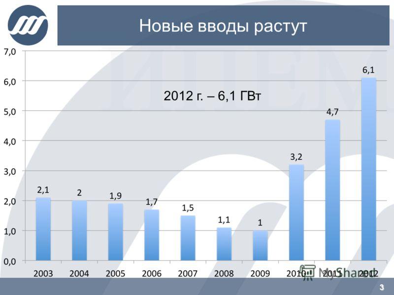 Новые вводы растут 3 2012 г. – 6,1 ГВт