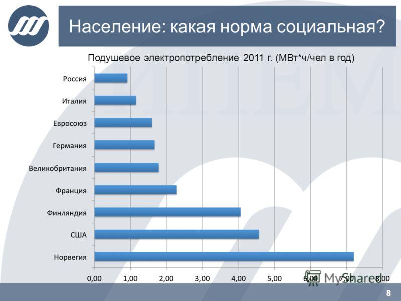 Население: какая норма социальная? 8 Подушевое электропотребление 2011 г. (МВт*ч/чел в год)