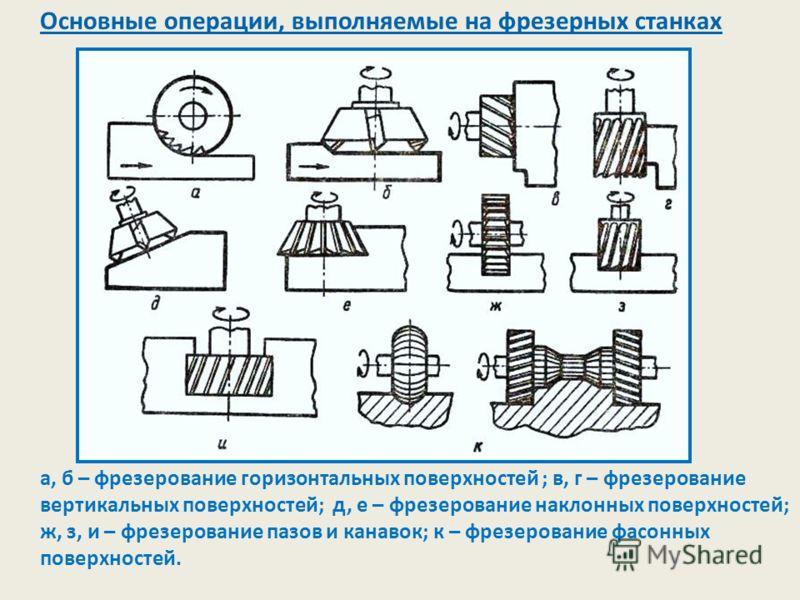 Основные операции, выполняемые на фрезерных станках а, б – фрезерование горизонтальных поверхностей ; в, г – фрезерование вертикальных поверхностей; д, е – фрезерование наклонных поверхностей; ж, з, и – фрезерование пазов и канавок; к – фрезерование