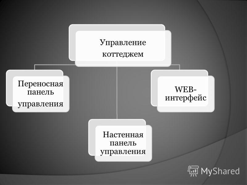 Управление коттеджем Переносная панель управления WEB- интерфейс Настенная панель управления