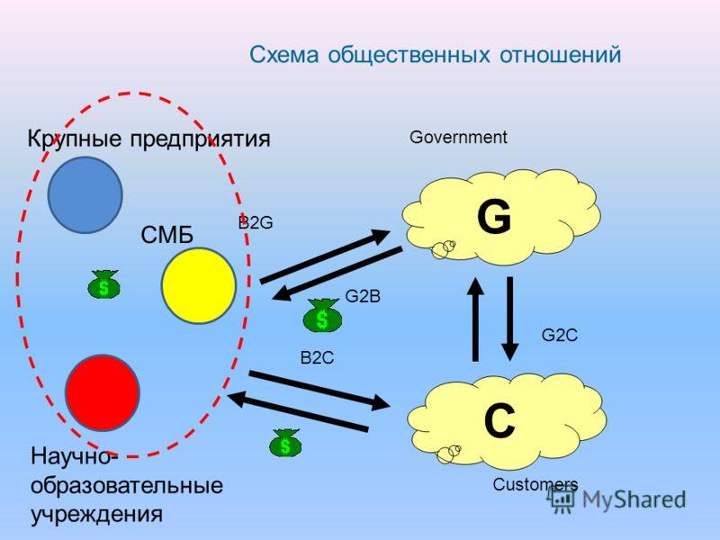 Схема общественных отношений G C B2G G2B G2C B2C Government Customers Крупные предприятия СМБ Научно- образовательные учреждения