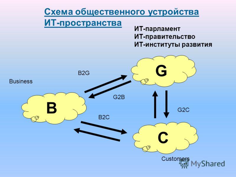 Схема общественного устройства ИТ-пространства G B C B2G G2B G2C B2C ИТ-парламент ИТ-правительство ИТ-институты развития Business Customers