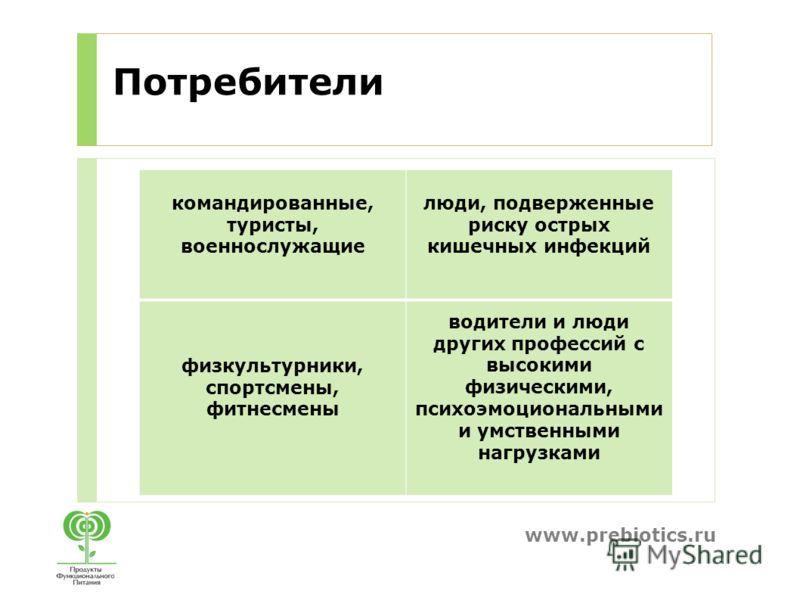 www.prebiotics.ru Потребители командированные, туристы, военнослужащие люди, подверженные риску острых кишечных инфекций физкультурники, спортсмены, фитнесмены водители и люди других профессий с высокими физическими, психоэмоциональными и умственными