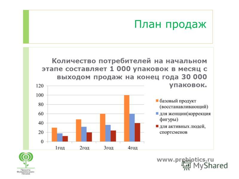 www.prebiotics.ru Количество потребителей на начальном этапе составляет 1 000 упаковок в месяц с выходом продаж на конец года 30 000 упаковок. План продаж