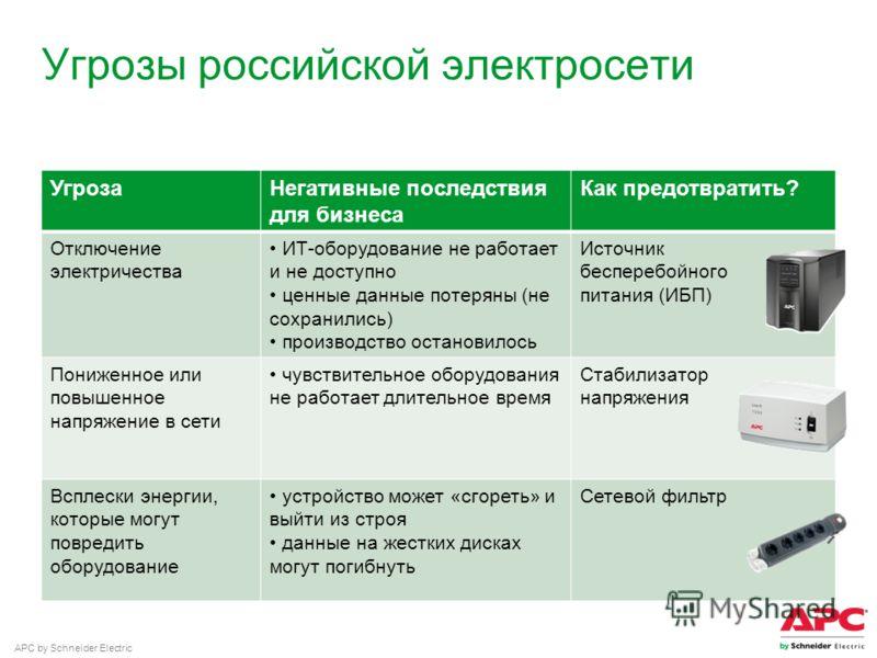 APC by Schneider Electric Угрозы российской электросети УгрозаНегативные последствия для бизнеса Как предотвратить? Отключение электричества ИТ-оборудование не работает и не доступно ценные данные потеряны (не сохранились) производство остановилось И