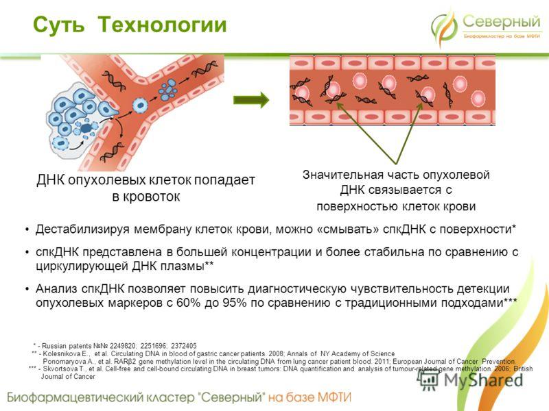 ДНК опухолевых клеток попадает в кровоток Значительная часть опухолевой ДНК связывается с поверхностью клеток крови Дестабилизируя мембрану клеток крови, можно «смывать» спкДНК с поверхности* спкДНК представлена в большей концентрации и более стабиль